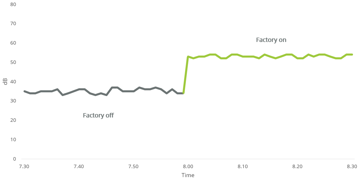 Graph of cyclical factory noise during the day