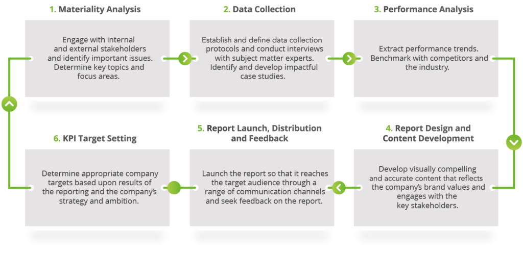 sustainability_reporting_cycle